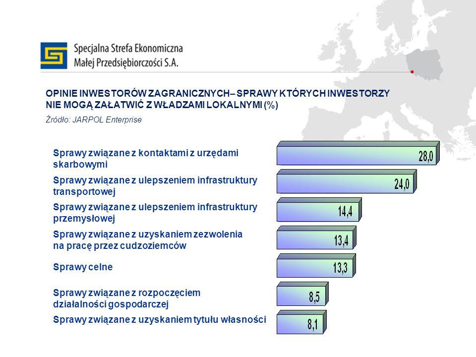 OPINIE INWESTORÓW ZAGRANICZNYCH– SPRAWY KTÓRYCH INWESTORZY NIE MOGĄ ZAŁATWIĆ Z WŁADZAMI LOKALNYMI (%) Źródło: JARPOL Enterprise Sprawy związane z kont
