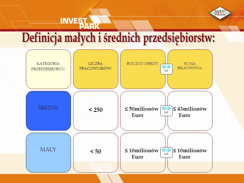 10milionów Euro KATEGORIA PRZEDSIĘBIORCY : LICZBA PRACOWNIKÓW : ŚREDNI < 250 MAŁY 50milionów Euro SUMA BILANSOWA: ROCZNY OBRÓT: lub 43milionów Euro < 50 10milionów Euro lub