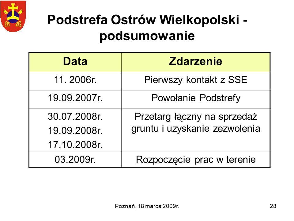 Poznań, 18 marca 2009r.28 Podstrefa Ostrów Wielkopolski - podsumowanie DataZdarzenie 11. 2006r.Pierwszy kontakt z SSE 19.09.2007r.Powołanie Podstrefy
