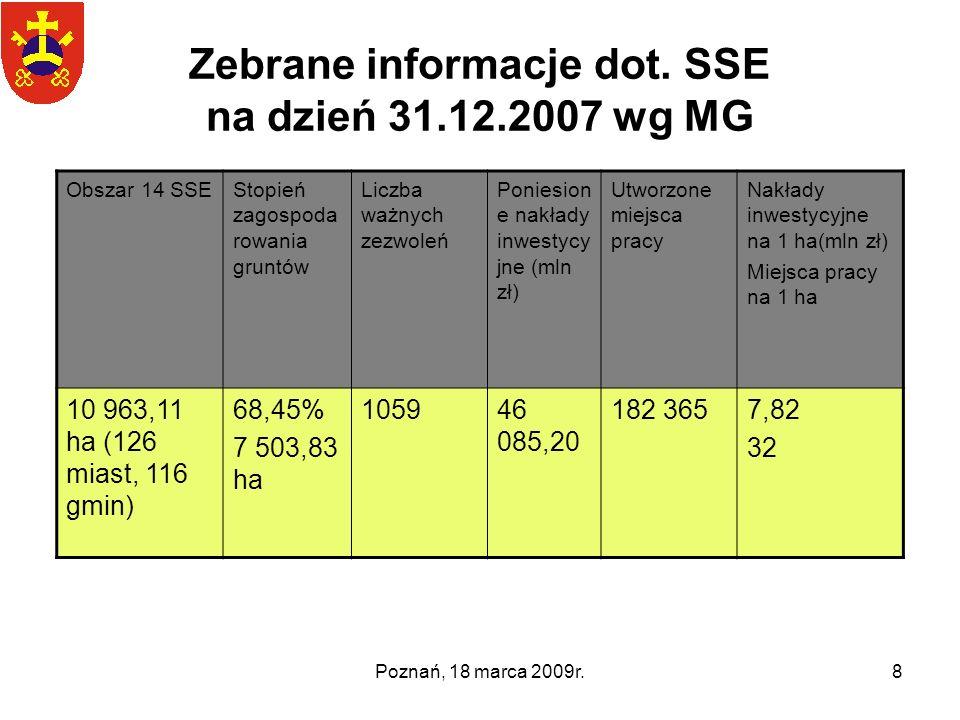 Poznań, 18 marca 2009r.8 Zebrane informacje dot. SSE na dzień 31.12.2007 wg MG Obszar 14 SSEStopień zagospoda rowania gruntów Liczba ważnych zezwoleń