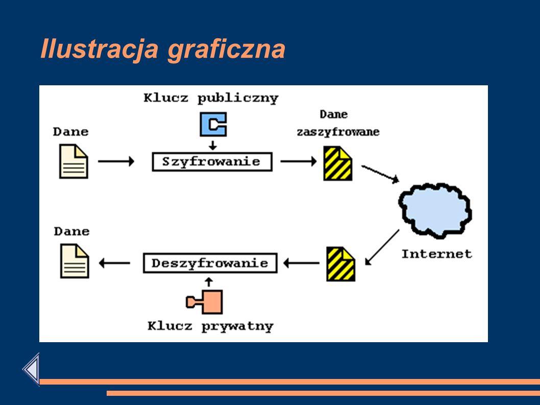 Podpisy cyfrowe są używane do weryfikacji czy wiadomość naprawdę pochodzi od właściwego nadawcy (zakładając, że tylko nadawca zna klucz prywatny odpow