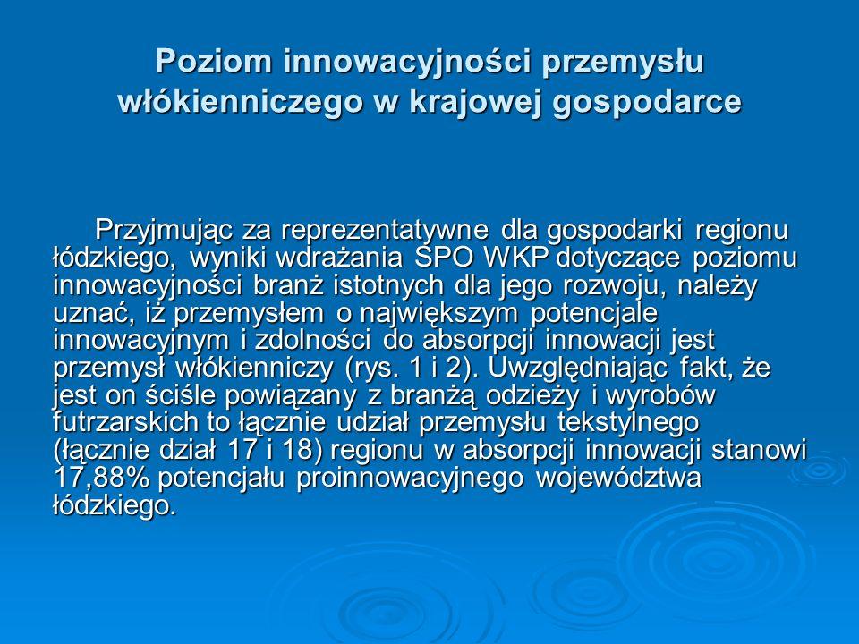 Poziom innowacyjności przemysłu włókienniczego w krajowej gospodarce Przyjmując za reprezentatywne dla gospodarki regionu łódzkiego, wyniki wdrażania