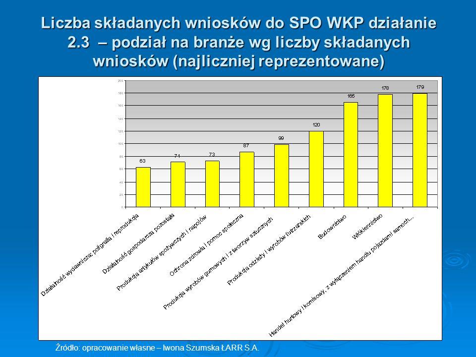 Liczba składanych wniosków do SPO WKP działanie 2.3 – podział na branże wg liczby składanych wniosków (najliczniej reprezentowane) Źródło: opracowanie