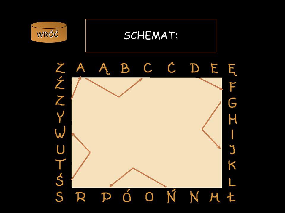 Znacznie trudniejszy do złamania jest SZYFR CEZARA, który polega na zastąpieniu każdej litery w tekście jawną literą znajdującą się o trzy pozycje dal