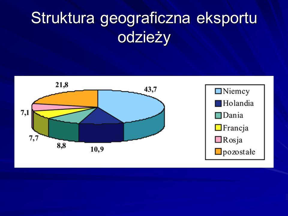 Struktura geograficzna eksportu odzieży