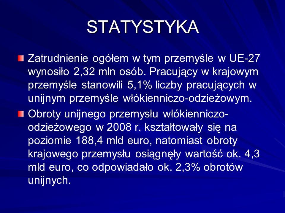 STATYSTYKA Zatrudnienie ogółem w tym przemyśle w UE-27 wynosiło 2,32 mln osób.