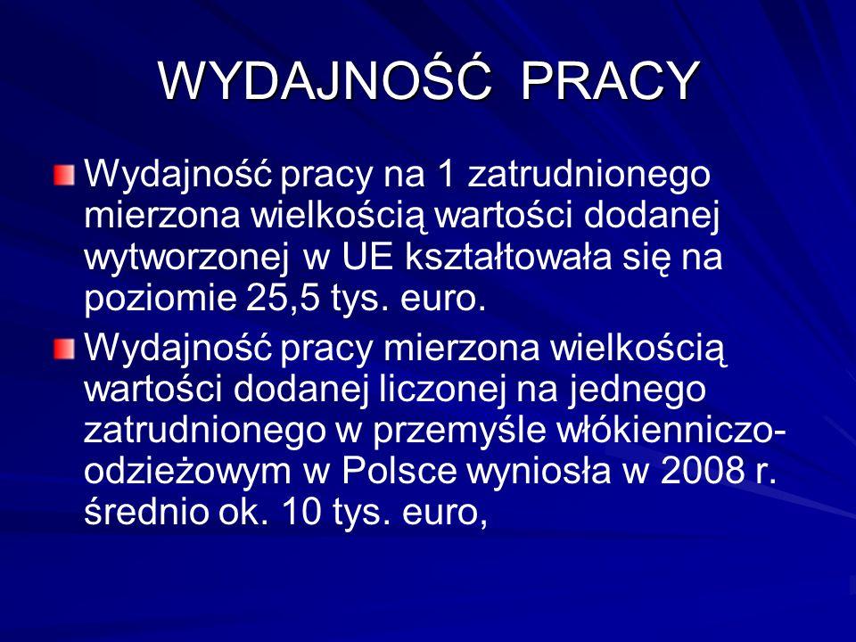 Eksport wyrobów z Polski