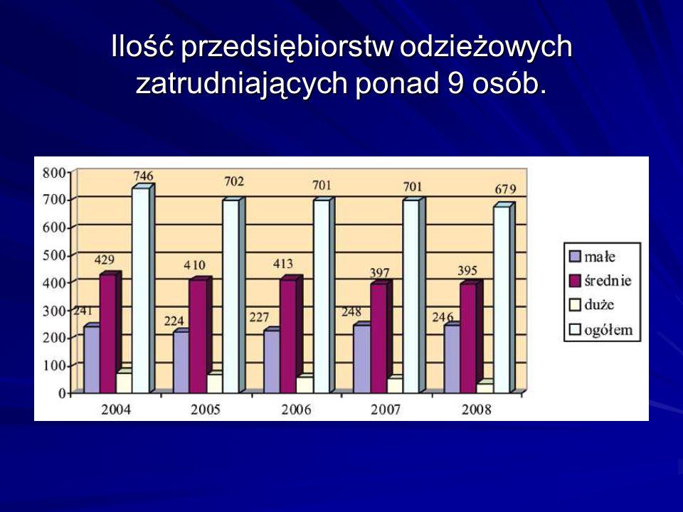 EKSPORT Z informacji przedstawionych na wykresie wynika, że największym odbiorcą produktów włókienniczych eksportowanych z Polski w 2008 r.
