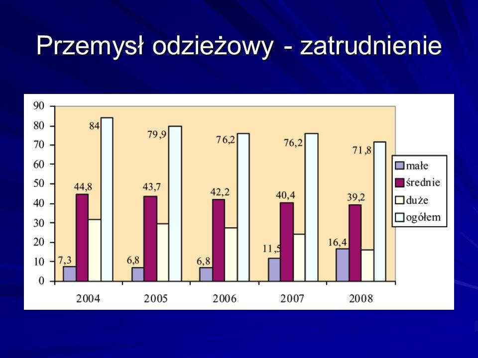 Przychody obu przemysłów w miliardach złotych