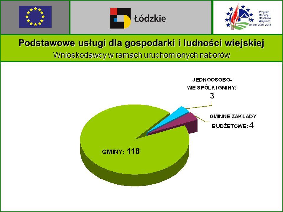 Podstawowe usługi dla gospodarki i ludności wiejskiej Wnioskodawcy w ramach uruchomionych naborów
