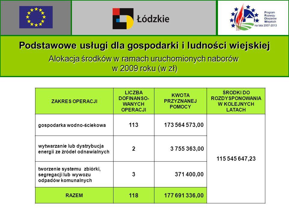 Podstawowe usługi dla gospodarki i ludności wiejskiej Alokacja środków w ramach uruchomionych naborów w 2009 roku (w zł) ZAKRES OPERACJI LICZBA DOFINANSO- WANYCH OPERACJI KWOTA PRZYZNANEJ POMOCY ŚRODKI DO ROZDYSPONOWANIA W KOLEJNYCH LATACH gospodarka wodno-ściekowa 113173 564 573,00 115 545 647,23 wytwarzanie lub dystrybucja energii ze źródeł odnawialnych 23 755 363,00 tworzenie systemu zbiórki, segregacji lub wywozu odpadów komunalnych 3371 400,00 RAZEM 118177 691 336,00