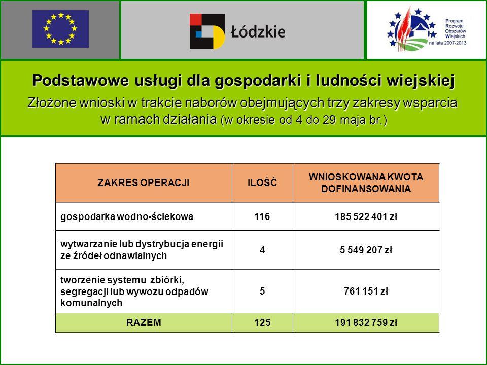 Podstawowe usługi dla gospodarki i ludności wiejskiej Złożone wnioski w trakcienaborów obejmujących trzy zakresy wsparcia w ramach działania (w okresie od 4 do 29 maja br.) Złożone wnioski w trakcie naborów obejmujących trzy zakresy wsparcia w ramach działania (w okresie od 4 do 29 maja br.) ZAKRES OPERACJIILOŚĆ WNIOSKOWANA KWOTA DOFINANSOWANIA gospodarka wodno-ściekowa116185 522 401 zł wytwarzanie lub dystrybucja energii ze źródeł odnawialnych 45 549 207 zł tworzenie systemu zbiórki, segregacji lub wywozu odpadów komunalnych 5761 151 zł RAZEM125191 832 759 zł