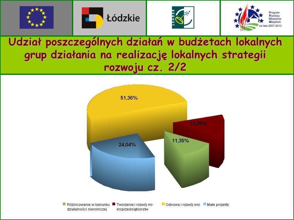 Udział poszczególnych działań w budżetach lokalnych grup działania na realizację lokalnych strategii rozwoju cz.