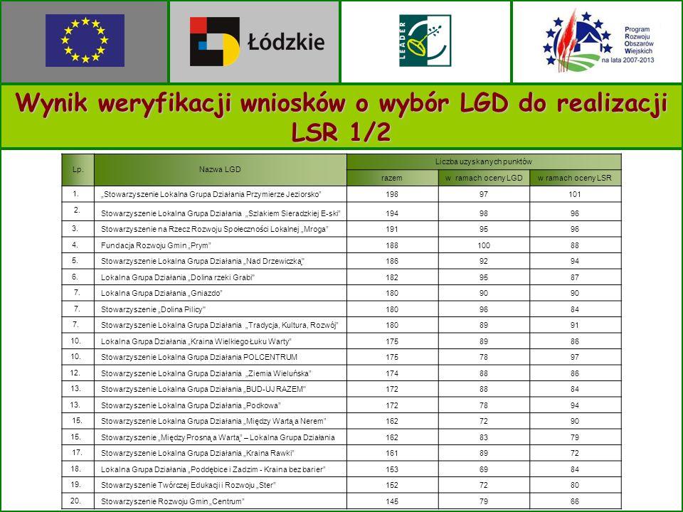 Wynik weryfikacji wniosków o wybór LGD do realizacji LSR 1/2 Lp.Nazwa LGD Liczba uzyskanych punktów razemw ramach oceny LGDw ramach oceny LSR 1.