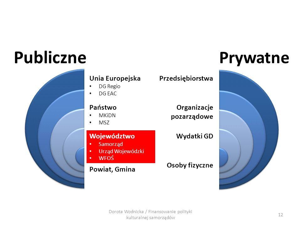12 Dorota Wodnicka / Finansowanie polityki kulturalnej samorządów Publiczne Prywatne Przedsiębiorstwa Organizacje pozarządowe Wydatki GD Osoby fizyczn