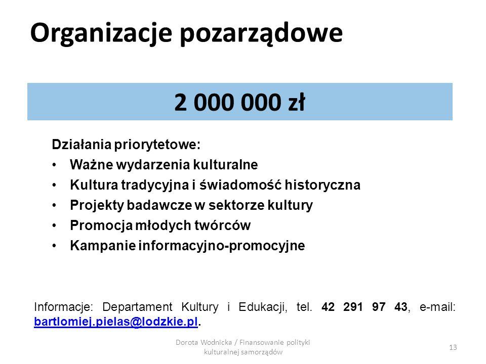 13 2 000 000 zł Działania priorytetowe: Ważne wydarzenia kulturalne Kultura tradycyjna i świadomość historyczna Projekty badawcze w sektorze kultury P