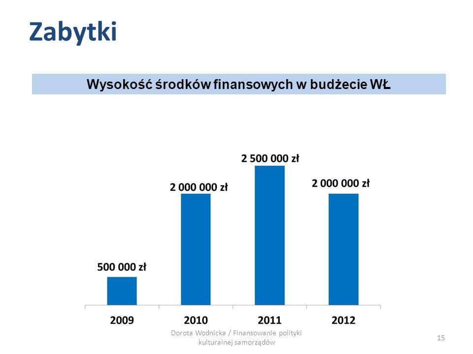 Wysokość środków finansowych w budżecie WŁ Zabytki Dorota Wodnicka / Finansowanie polityki kulturalnej samorządów 15