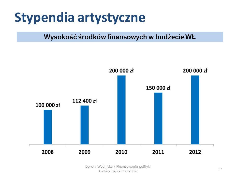 Wysokość środków finansowych w budżecie WŁ Stypendia artystyczne Dorota Wodnicka / Finansowanie polityki kulturalnej samorządów 17