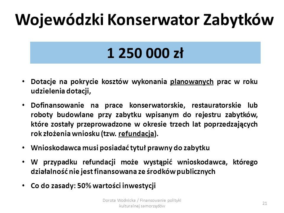 Wojewódzki Konserwator Zabytków 21 1 250 000 zł Dotacje na pokrycie kosztów wykonania planowanych prac w roku udzielenia dotacji, Dofinansowanie na pr