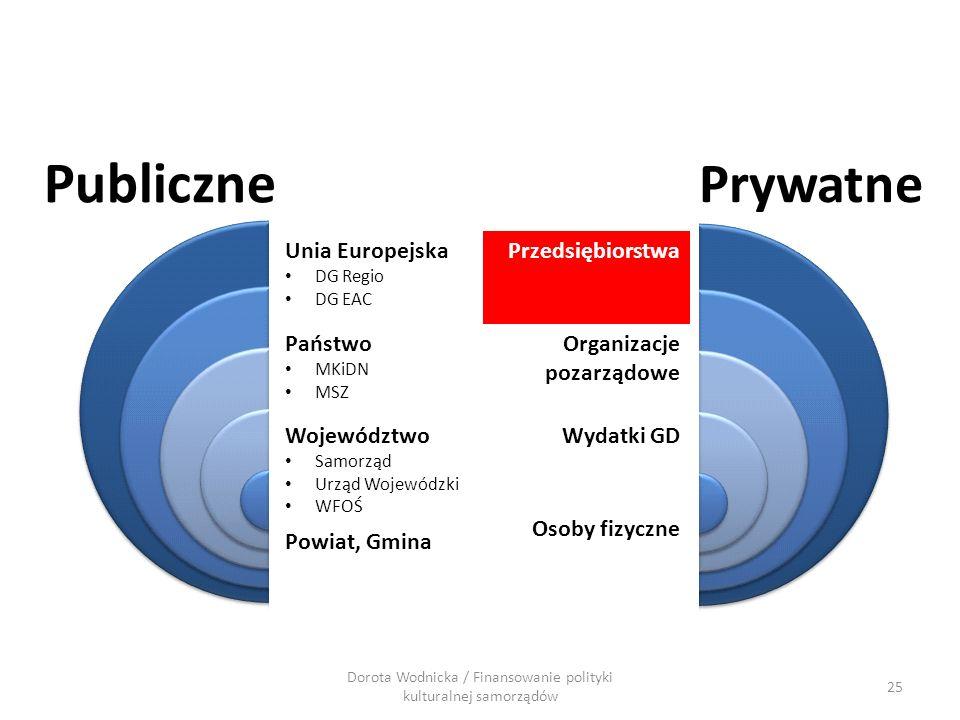 25 Dorota Wodnicka / Finansowanie polityki kulturalnej samorządów Publiczne Prywatne Przedsiębiorstwa Organizacje pozarządowe Wydatki GD Osoby fizyczn