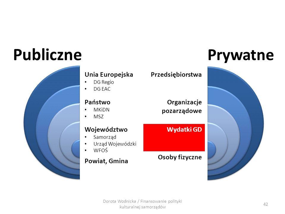 42 Dorota Wodnicka / Finansowanie polityki kulturalnej samorządów Publiczne Prywatne Przedsiębiorstwa Organizacje pozarządowe Wydatki GD Osoby fizyczn