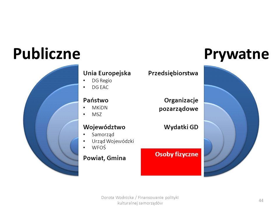 44 Dorota Wodnicka / Finansowanie polityki kulturalnej samorządów Publiczne Prywatne Przedsiębiorstwa Organizacje pozarządowe Wydatki GD Osoby fizyczn
