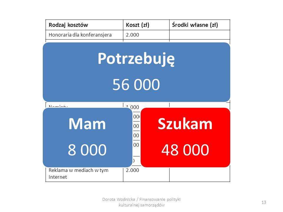 Rodzaj kosztówKoszt (zł)Środki własne (zł) Honoraria dla konferansjera2.000 Honorarium dla prowadzących warsztaty tańca 3.500 Transport zespołów2.500