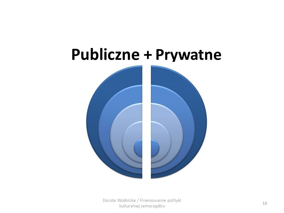 16 Dorota Wodnicka / Finansowanie polityki kulturalnej samorządów Publiczne + Prywatne