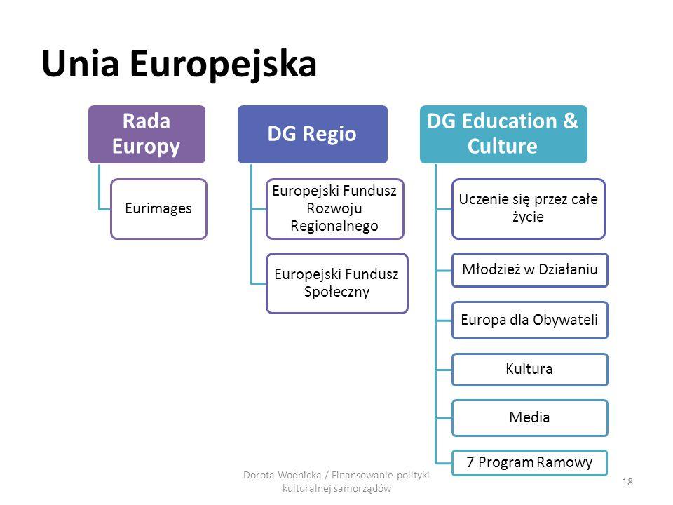 Unia Europejska Rada Europy Eurimages DG Regio Europejski Fundusz Rozwoju Regionalnego Europejski Fundusz Społeczny DG Education & Culture Uczenie się