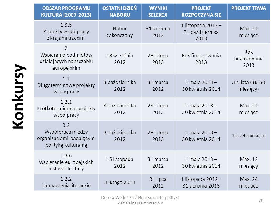 Konkursy OBSZAR PROGRAMU KULTURA (2007-2013) OSTATNI DZIEŃ NABORU WYNIKI SELEKCJI PROJEKT ROZPOCZYNA SIĘ PROJEKT TRWA 1.3.5 Projekty współpracy z kraj