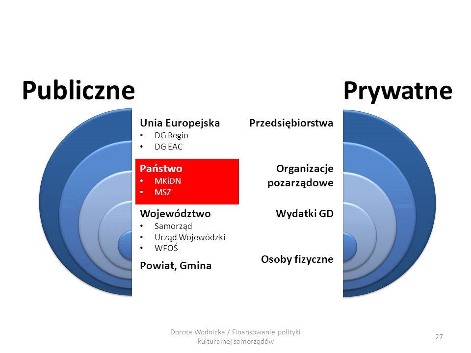 27 Dorota Wodnicka / Finansowanie polityki kulturalnej samorządów Publiczne Prywatne Przedsiębiorstwa Organizacje pozarządowe Wydatki GD Osoby fizyczn