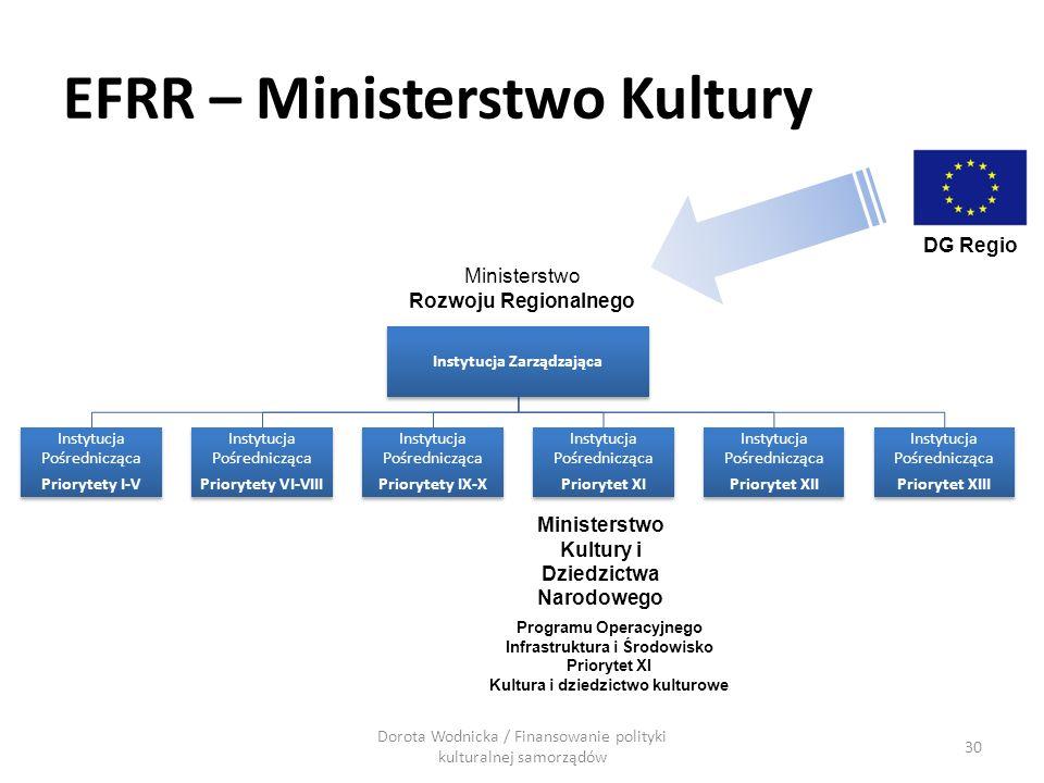 EFRR – Ministerstwo Kultury Instytucja Zarządzająca Instytucja Pośrednicząca Priorytety I-V Instytucja Pośrednicząca Priorytety VI-VIII Instytucja Poś