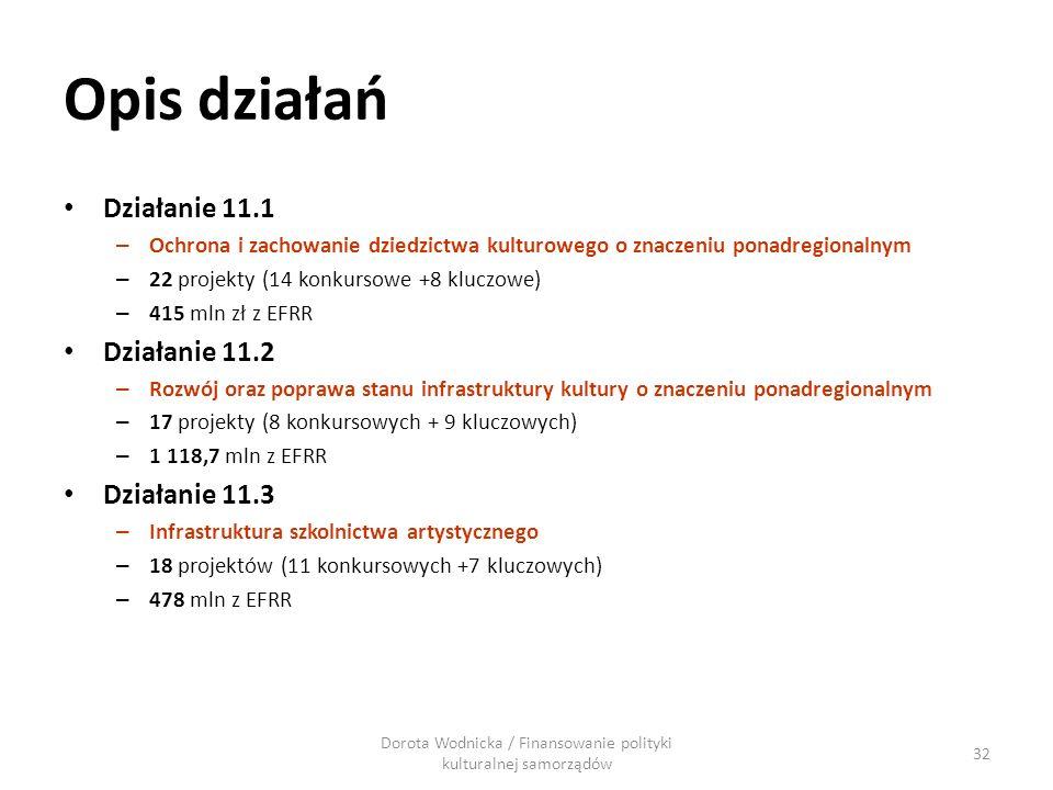 Opis działań Działanie 11.1 – Ochrona i zachowanie dziedzictwa kulturowego o znaczeniu ponadregionalnym – 22 projekty (14 konkursowe +8 kluczowe) – 41