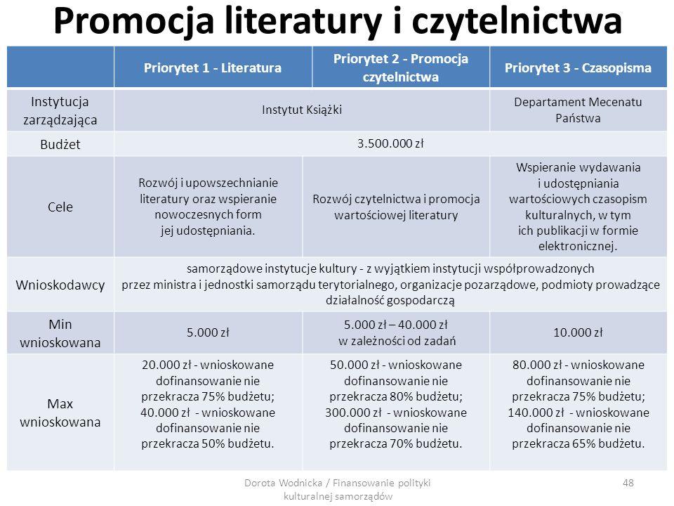 Promocja literatury i czytelnictwa Priorytet 1 - Literatura Priorytet 2 - Promocja czytelnictwa Priorytet 3 - Czasopisma Instytucja zarządzająca Insty
