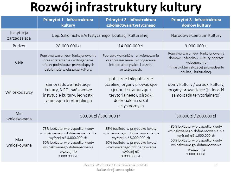 Rozwój infrastruktury kultury Priorytet 1 - Infrastruktura kultury Priorytet 2 - Infrastruktura szkolnictwa artystycznego Priorytet 3 - Infrastruktura