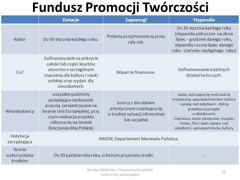 Fundusz Promocji Twórczości DotacjeZapomogiStypendia NabórDo 30 stycznia każdego roku. Podania przyjmowane są przez cały rok. Do 30 stycznia każdego r