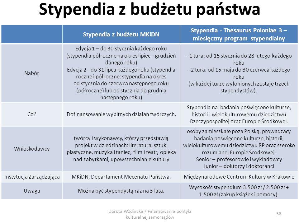 Stypendia z budżetu państwa Stypendia z budżetu MKiDN Stypendia - Thesaurus Poloniae 3 – miesięczny program stypendialny Nabór Edycja 1 – do 30 styczn