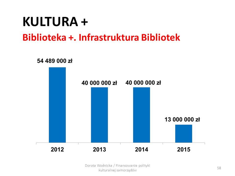 58 Biblioteka +. Infrastruktura Bibliotek KULTURA + Dorota Wodnicka / Finansowanie polityki kulturalnej samorządów