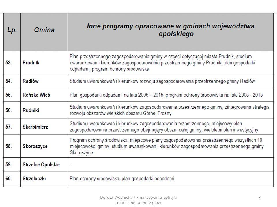 Fundusz Wymiany Kulturalnej Zamknięto nabory 2008-2012, ostatni nabór w 2010 Cel: zwiększenie spójności społecznej i ekonomicznej promowanie współpracy kulturalnej pomiędzy Polską a Państwami - Darczyńcami w zakresie m.in.