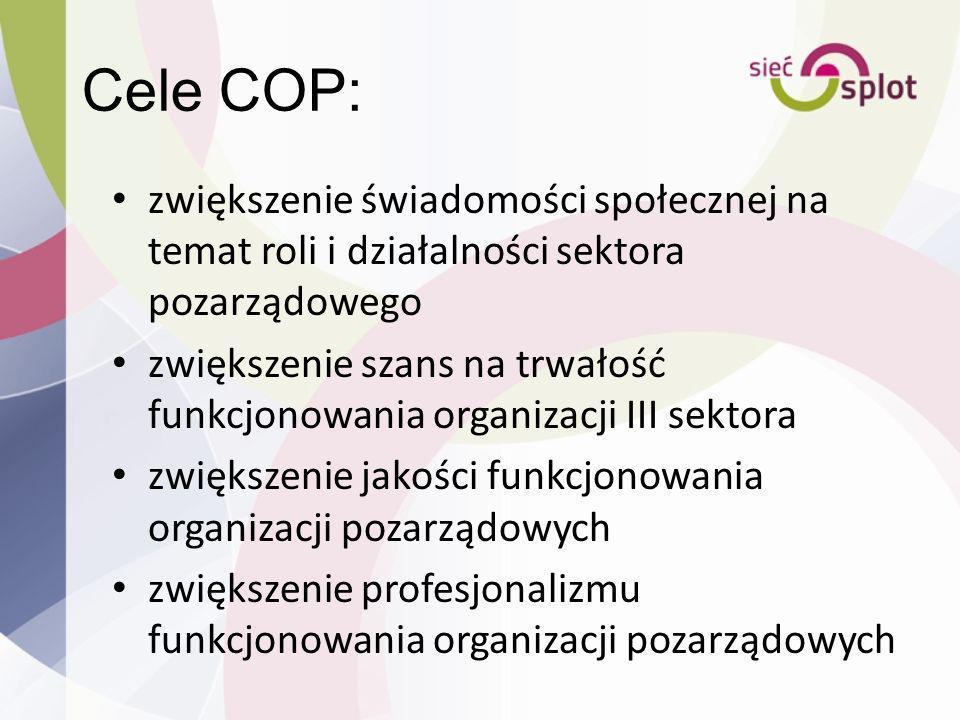 Cele COP: zwiększenie świadomości społecznej na temat roli i działalności sektora pozarządowego zwiększenie szans na trwałość funkcjonowania organizac