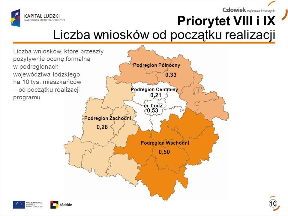 Podregion Zachodni Podregion Centralny Podregion Północny Podregion Wschodni 10 0,53 0,28 0,50 0,33 Priorytet VIII i IX Liczba wniosków od początku realizacji Liczba wniosków, które przeszły pozytywnie ocenę formalną w podregionach województwa łódzkiego na 10 tys.