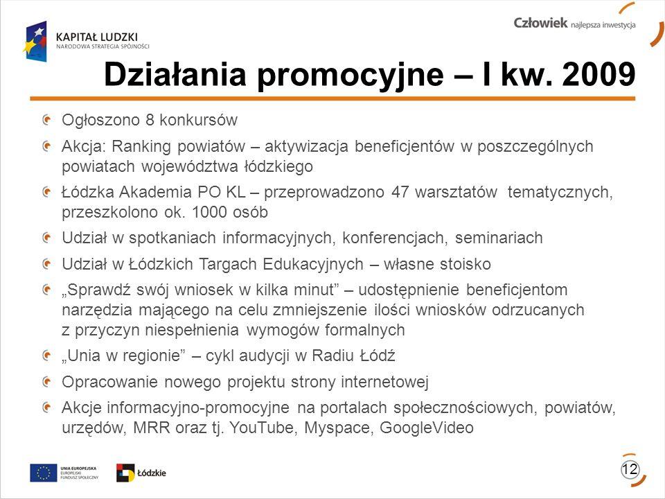 Działania promocyjne – I kw.