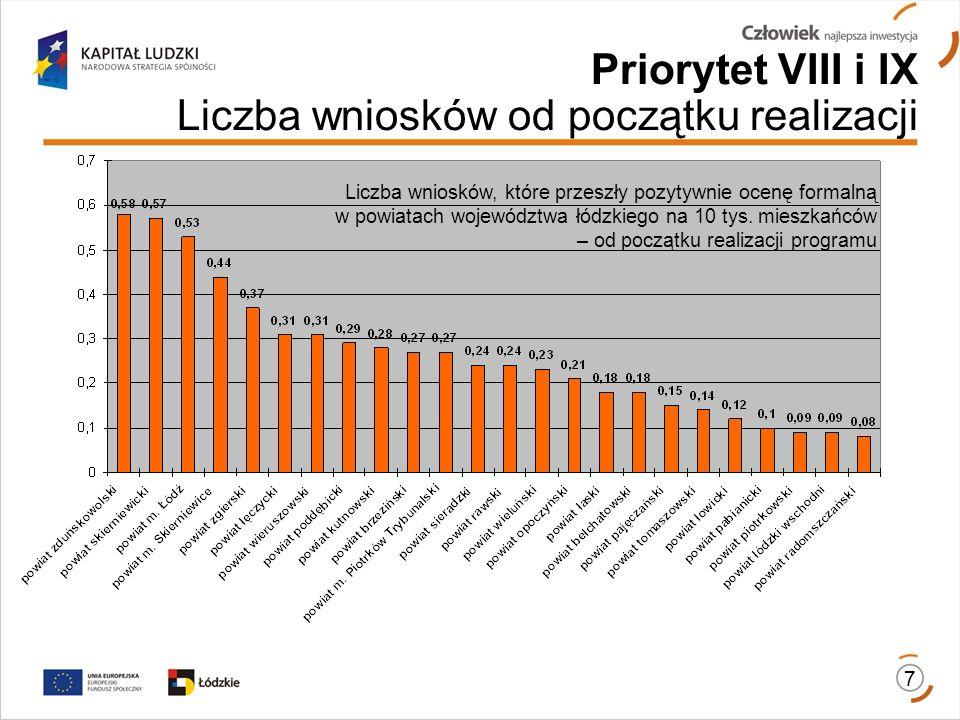 Liczba wniosków, które przeszły pozytywnie ocenę formalną w powiatach województwa łódzkiego na 10 tys.