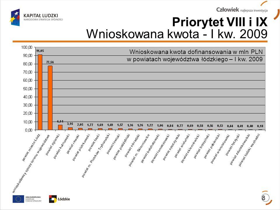 Priorytet VIII i IX Wnioskowana kwota - I kw.