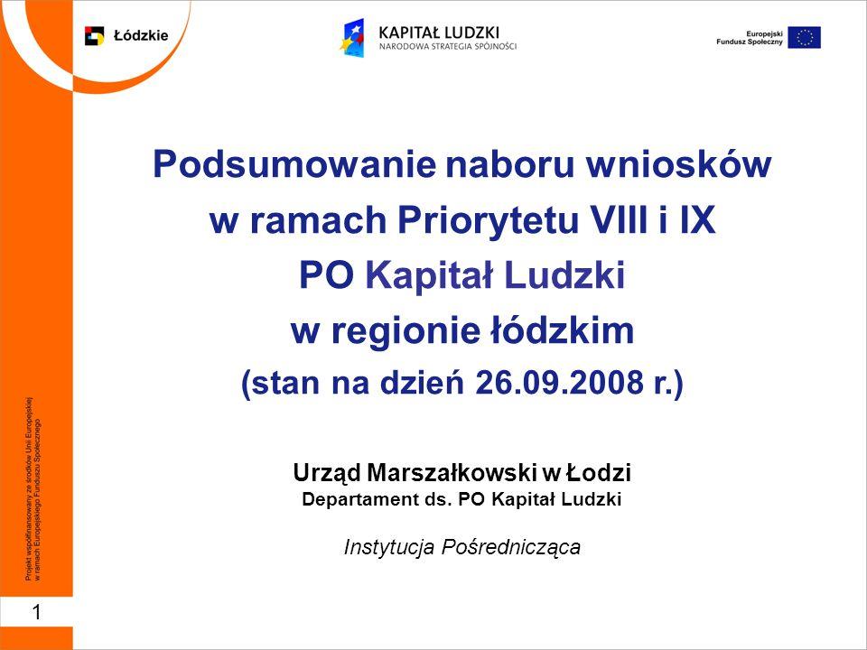 1 Podsumowanie naboru wniosków w ramach Priorytetu VIII i IX PO Kapitał Ludzki w regionie łódzkim (stan na dzień 26.09.2008 r.) Urząd Marszałkowski w
