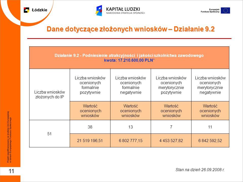 11 Działanie 9.2 - Podniesienie atrakcyjności i jakości szkolnictwa zawodowego kwota: 17.210.600,00 PLN* Liczba wniosków złożonych do IP Liczba wniosk