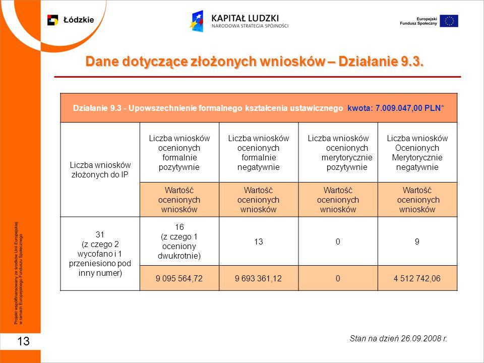 13 Działanie 9.3 - Upowszechnienie formalnego kształcenia ustawicznego kwota: 7.009.047,00 PLN* Liczba wniosków złożonych do IP Liczba wniosków ocenio
