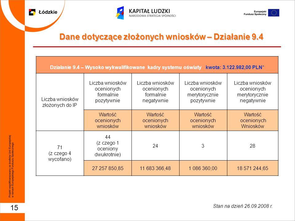 15 Działanie 9.4 – Wysoko wykwalifikowane kadry systemu oświaty kwota: 3.122.982,00 PLN* Liczba wniosków złożonych do IP Liczba wniosków ocenionych fo