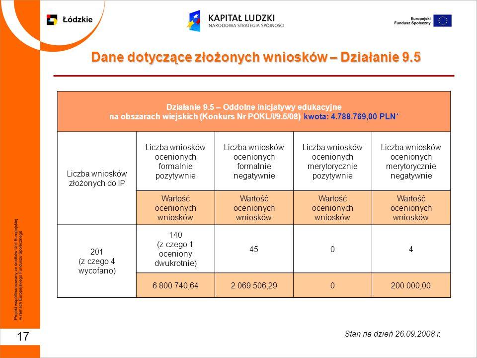 17 Działanie 9.5 – Oddolne inicjatywy edukacyjne na obszarach wiejskich (Konkurs Nr POKL/I/9.5/08) kwota: 4.788.769,00 PLN* Liczba wniosków złożonych
