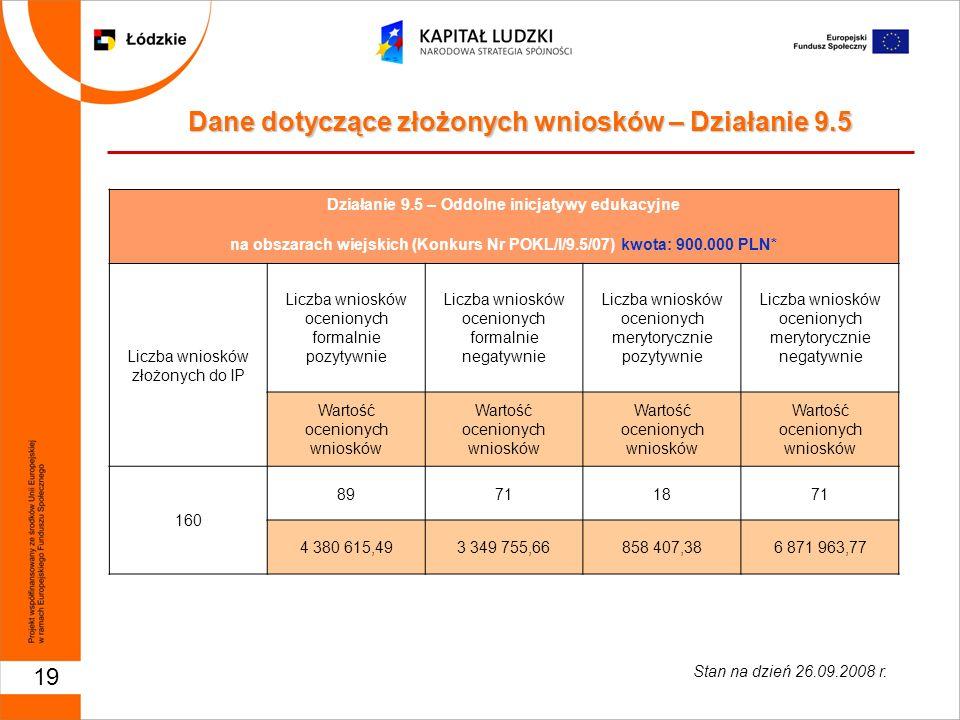 19 Działanie 9.5 – Oddolne inicjatywy edukacyjne na obszarach wiejskich (Konkurs Nr POKL/I/9.5/07) kwota: 900.000 PLN* Liczba wniosków złożonych do IP